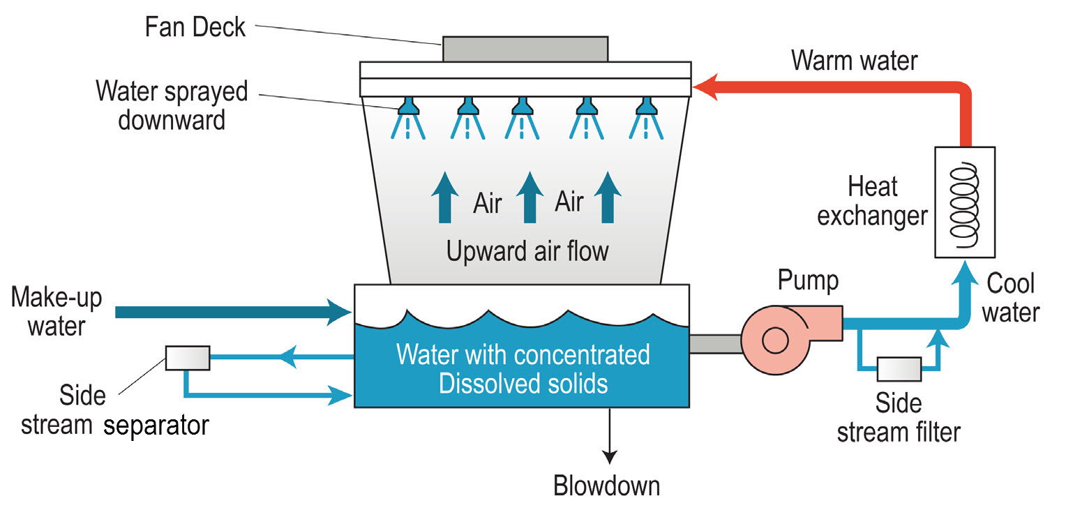 cooling tower sidestream locations quantrol
