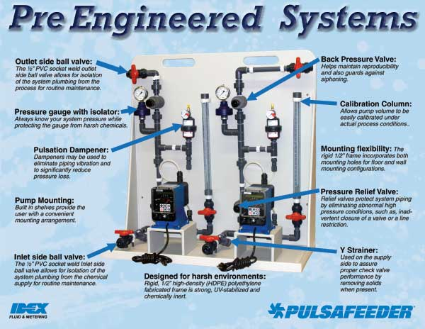 Pulsafeeder Pre Engineered Systems Quantrol